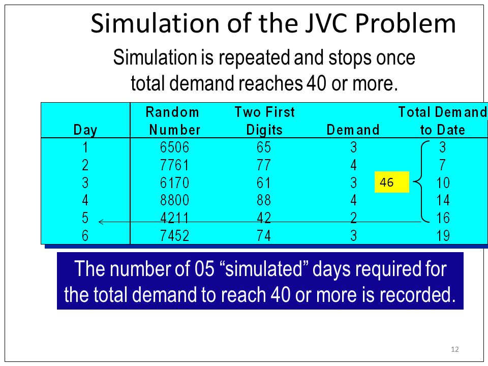 12 Simulation is repeated and stops once total demand reaches 40 or more.