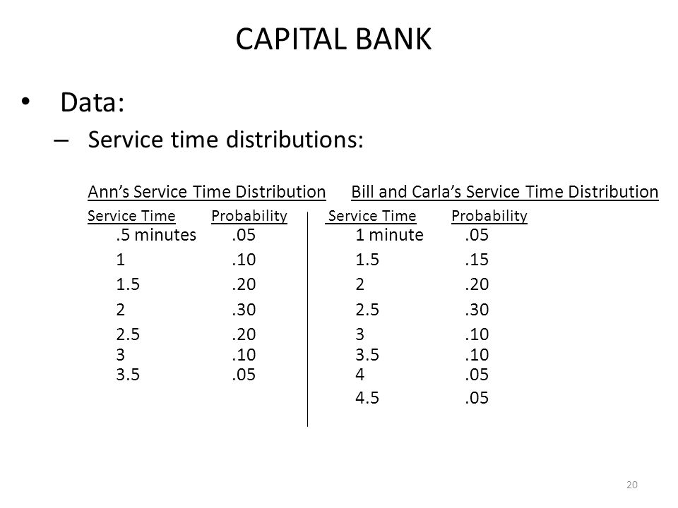 20 CAPITAL BANK Data: – Service time distributions: Ann's Service Time Distribution Bill and Carla's Service Time Distribution Service Time Probability Service TimeProbability.5 minutes.051 minute