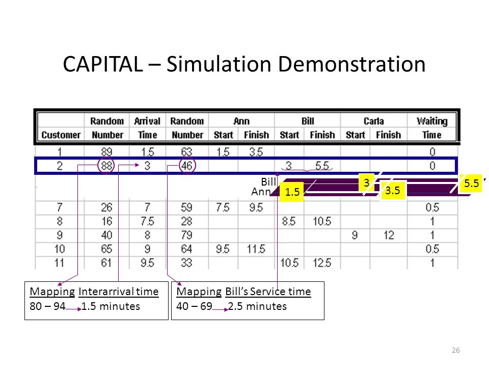 26 CAPITAL – Simulation Demonstration MappingInterarrival time 80 – minutes Mapping Bill's Service time 40 – minutes Ann Bill