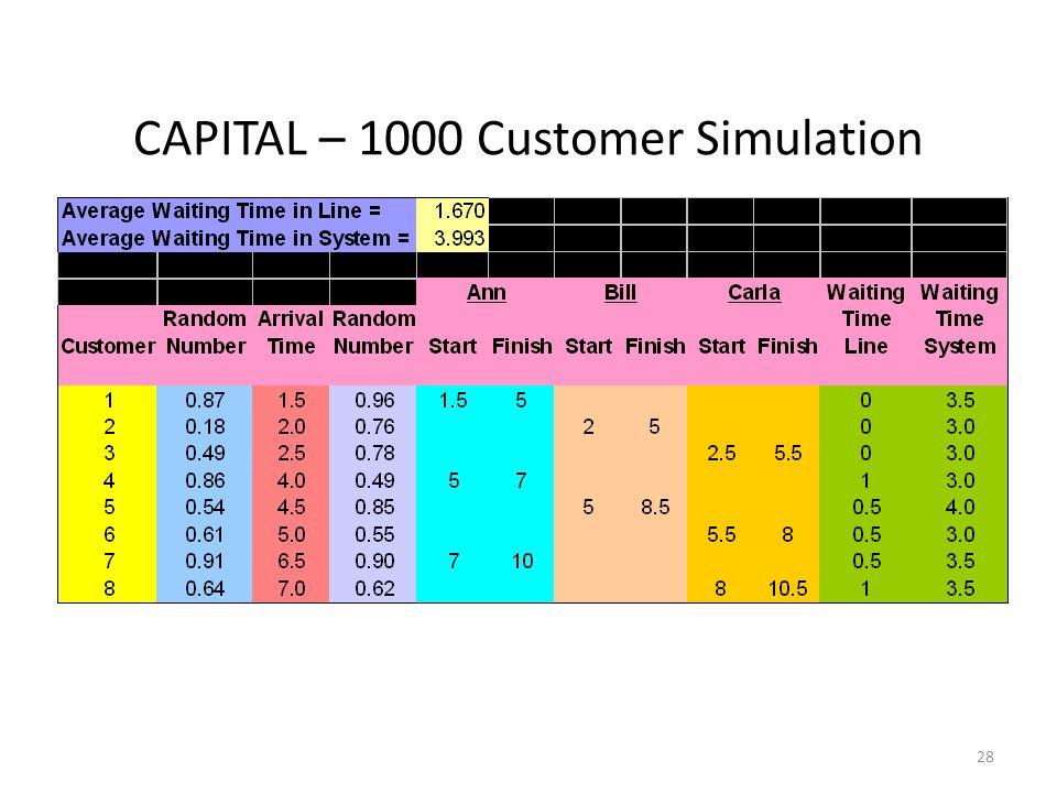 28 CAPITAL – 1000 Customer Simulation