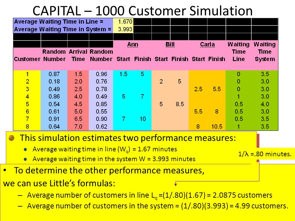 29 CAPITAL – 1000 Customer Simulation This simulation estimates two performance measures: Average waiting time in line (W q ) = 1.67 minutes Average w