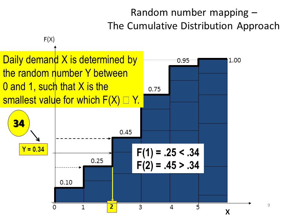 Random number mapping – The Cumulative Distribution Approach Daily demand X is determined by the random number Y between 0 and 1, such that X is the smallest value for which F(X)  Y.