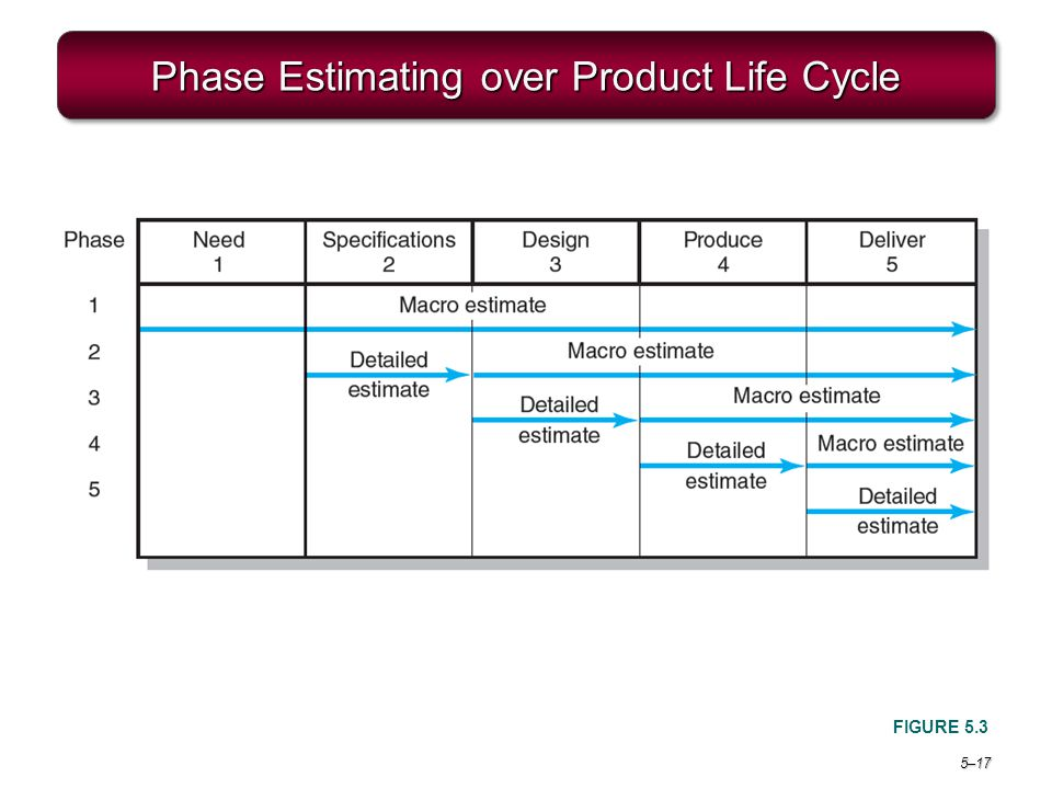 5–17 Phase Estimating over Product Life Cycle FIGURE 5.3