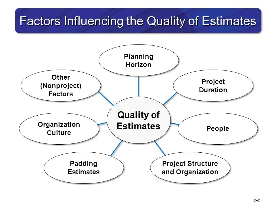 5–55–5 Factors Influencing the Quality of Estimates Quality of Estimates Project Duration People Project Structure and Organization Padding Estimates