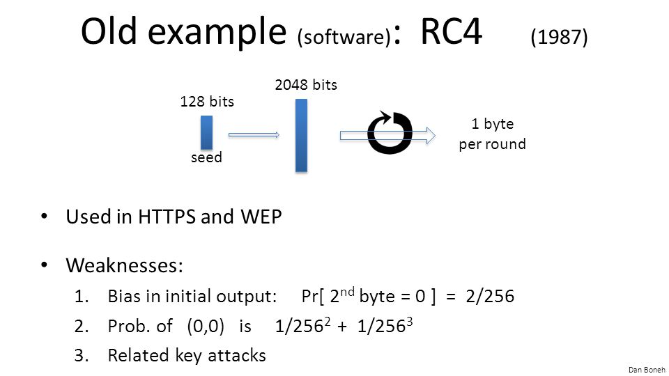 Dan Boneh Old example (software) : RC4 (1987) Used in HTTPS and WEP Weaknesses: 1.Bias in initial output: Pr[ 2 nd byte = 0 ] = 2/256 2.Prob.