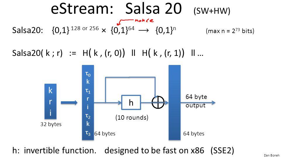 Dan Boneh eStream: Salsa 20 (SW+HW) Salsa20: {0,1} 128 or 256 × {0,1} 64 {0,1} n (max n = 2 73 bits) Salsa20( k ; r) := H ( k, (r, 0) ) ll H ( k, (r, 1) ) ll … h: invertible function.