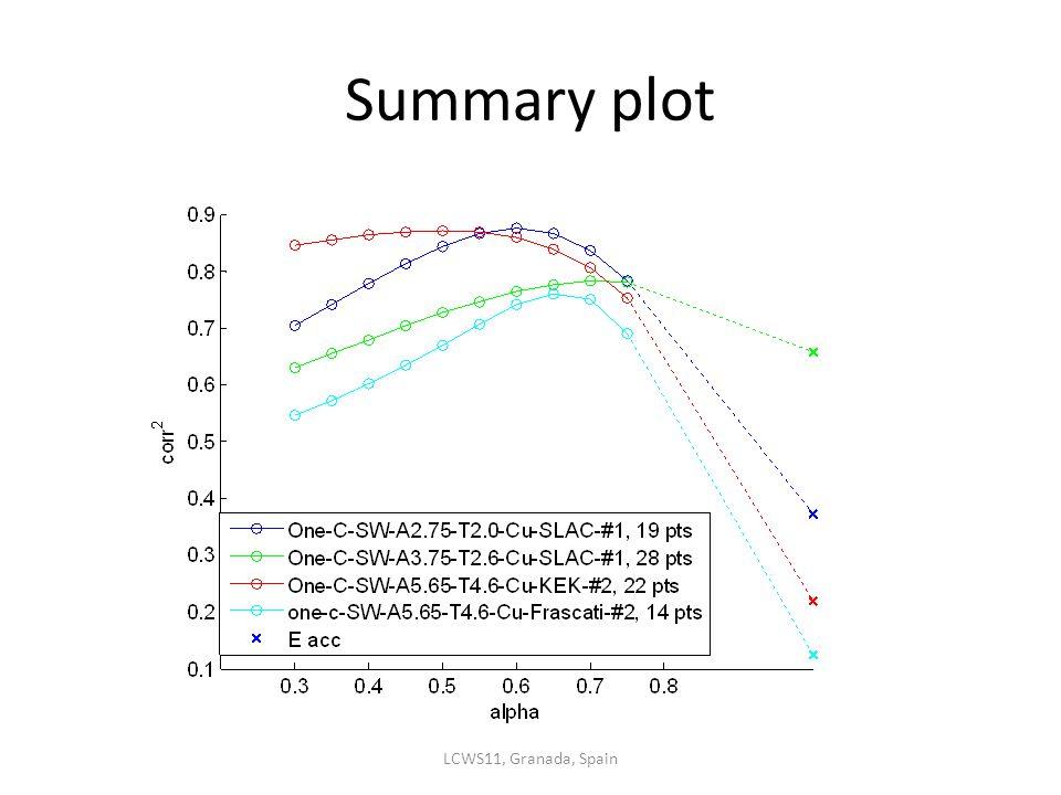Summary plot LCWS11, Granada, Spain