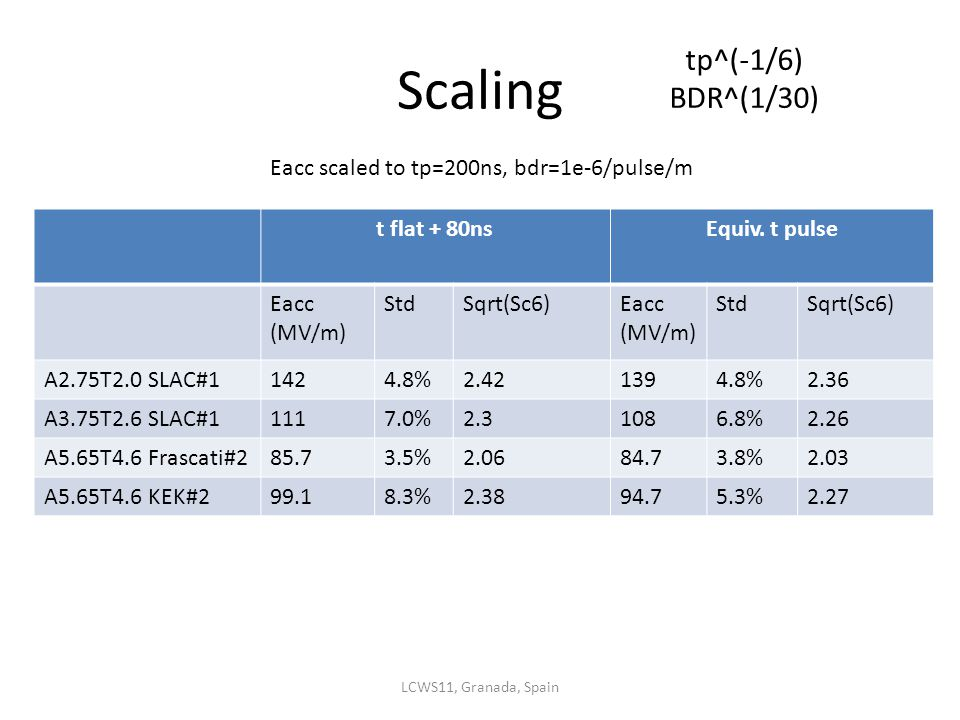 Scaling t flat + 80nsEquiv.