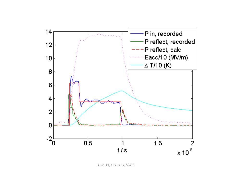 Equivalent pulse width Equivalent square pulse: same max (Iα) LCWS11, Granada, Spain