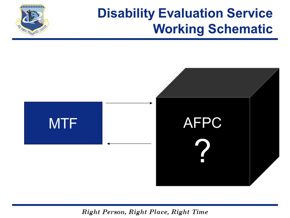 Right Person, Right Place, Right Time Disability Evaluation Service Working Schematic AFPC ? MTF