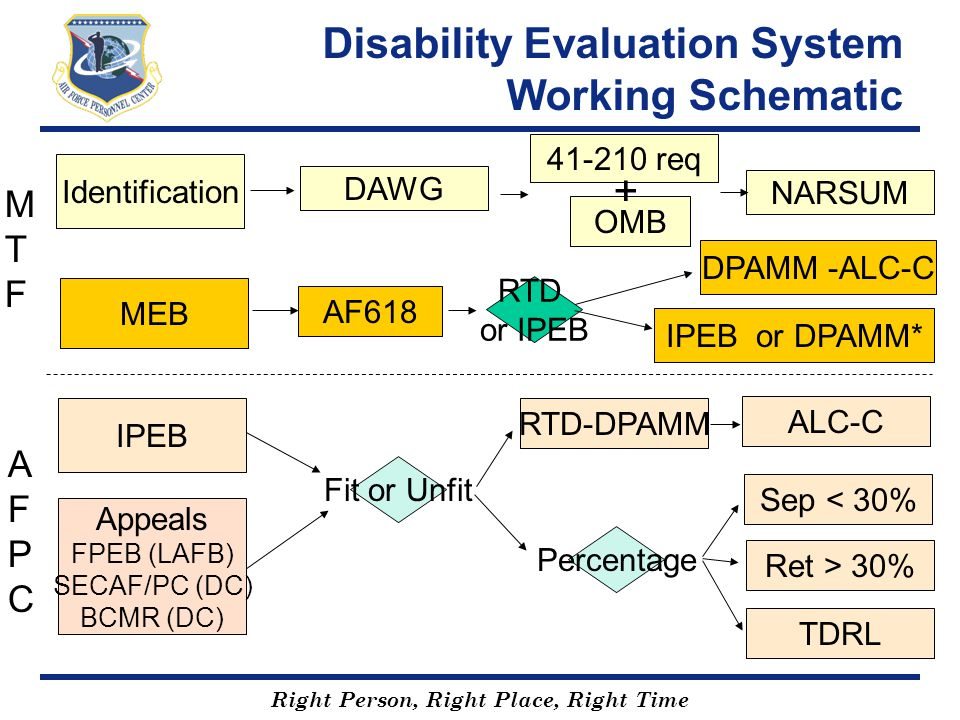 Right Person, Right Place, Right Time Disability Evaluation System Working Schematic Identification MEB IPEB Appeals FPEB (LAFB) SECAF/PC (DC) BCMR (D