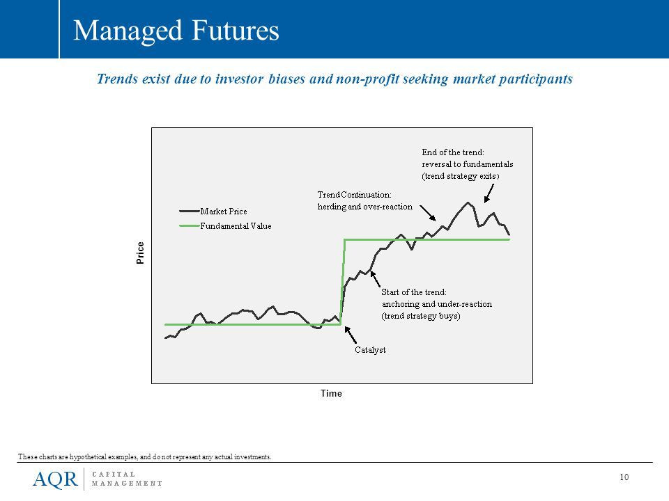 10 Managed Futures These charts are hypothetical examples, and do not represent any actual investments. Trends exist due to investor biases and non-pr