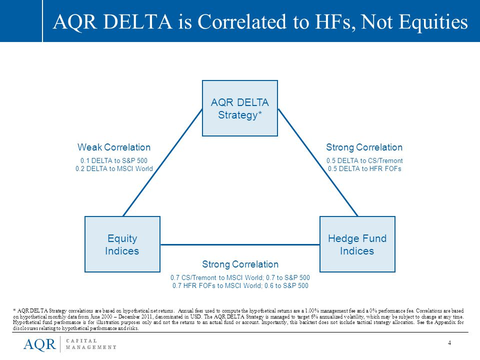 4 AQR DELTA is Correlated to HFs, Not Equities AQR DELTA Strategy* Equity Indices Hedge Fund Indices Strong Correlation 0.7 CS/Tremont to MSCI World;