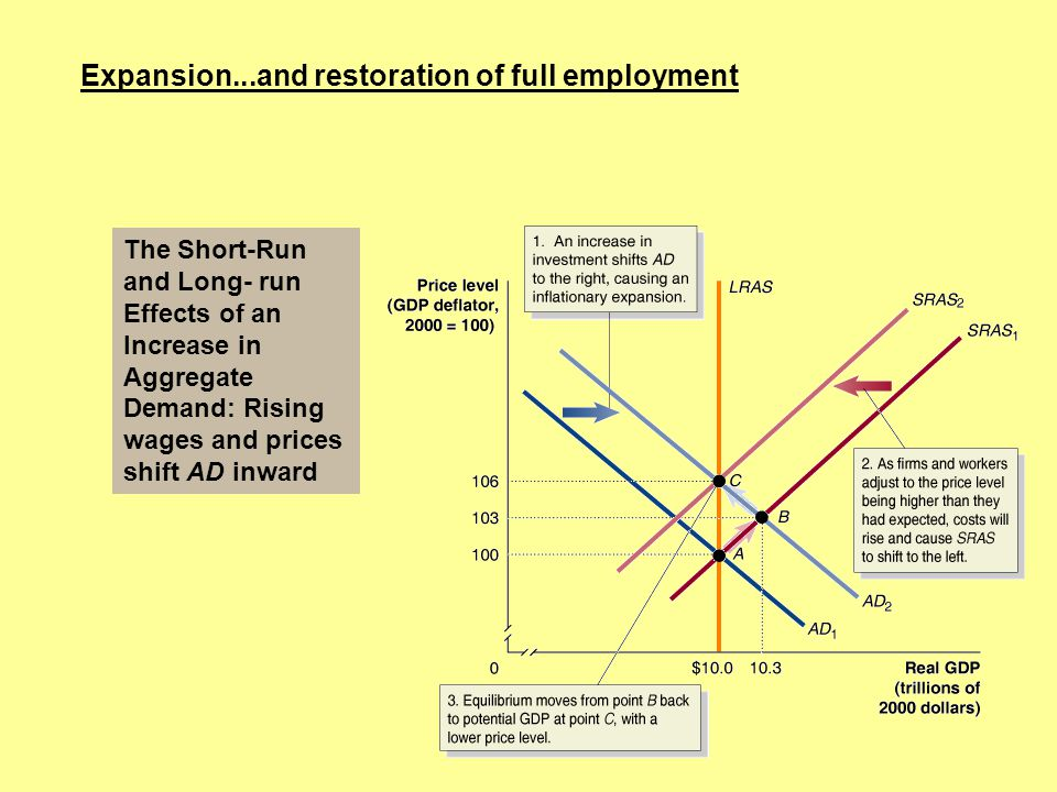 Expansion...and restoration of full employment The Short-Run and Long- run Effects of an Increase in Aggregate Demand: Rising wages and prices shift A