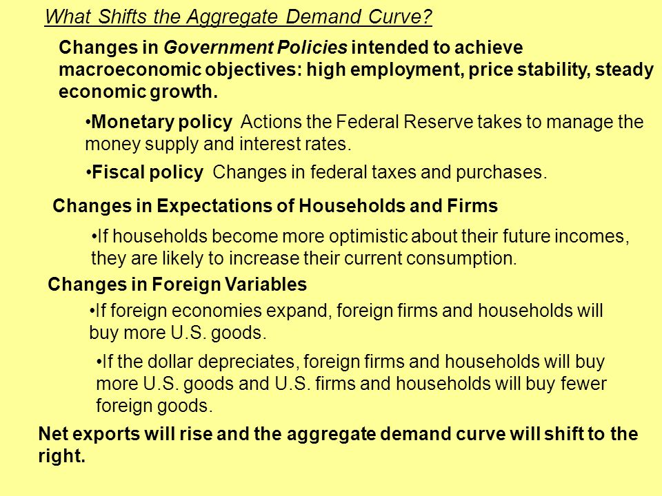 Monetary policy Actions the Federal Reserve takes to manage the money supply and interest rates. What Shifts the Aggregate Demand Curve? Changes in Go