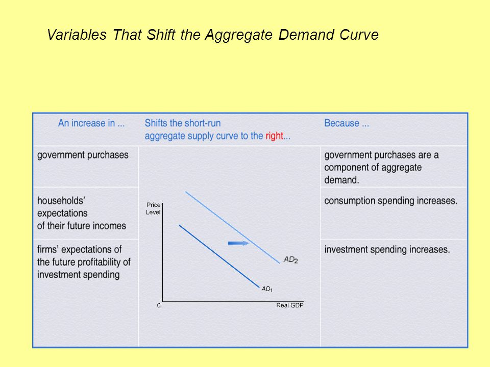 Variables That Shift the Aggregate Demand Curve
