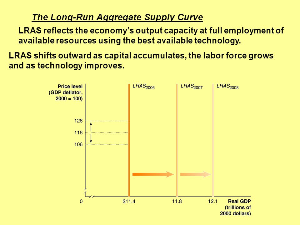 The Long-Run Aggregate Supply Curve LRAS reflects the economy's output capacity at full employment of available resources using the best available tec