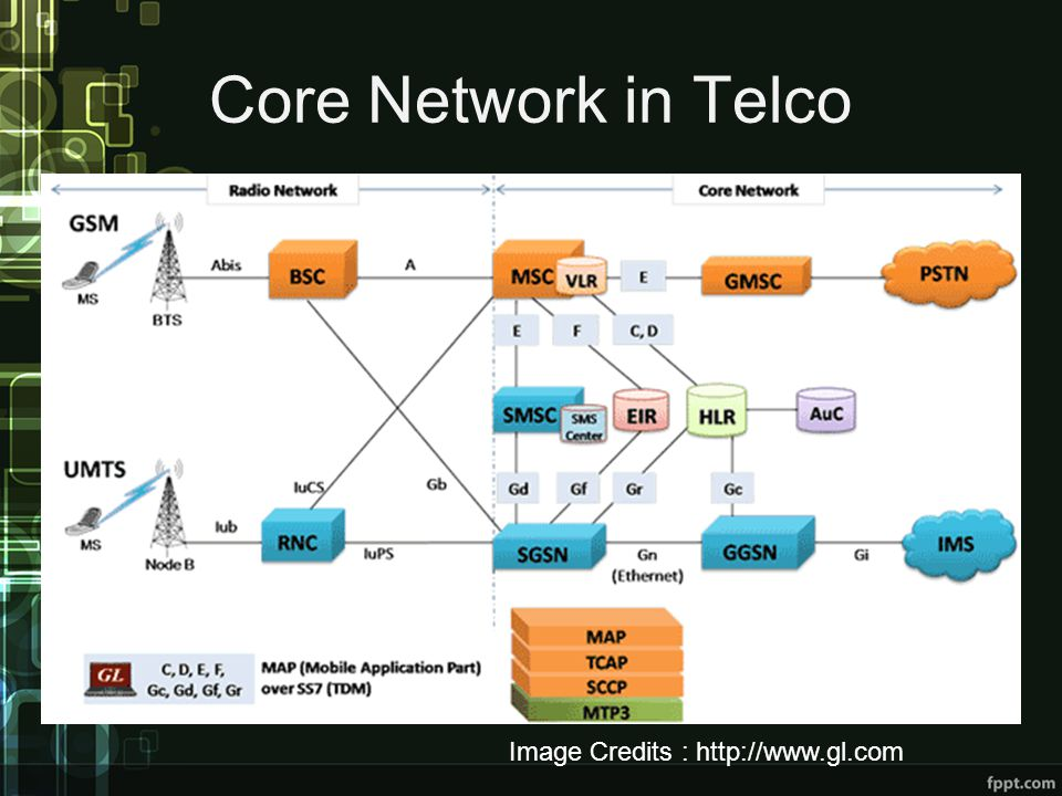 Core Network in Telco Image Credits : http://www.gl.com