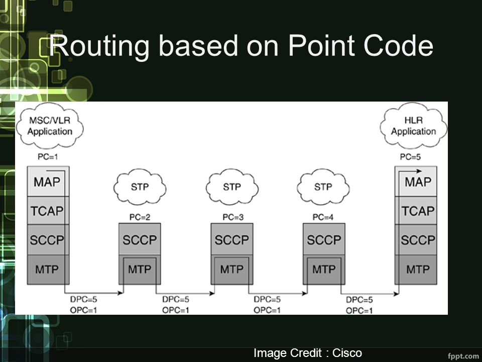 Routing based on Point Code Image Credit : Cisco