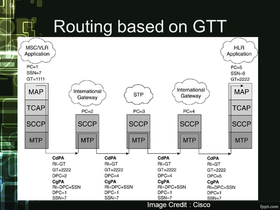 Routing based on GTT Image Credit : Cisco