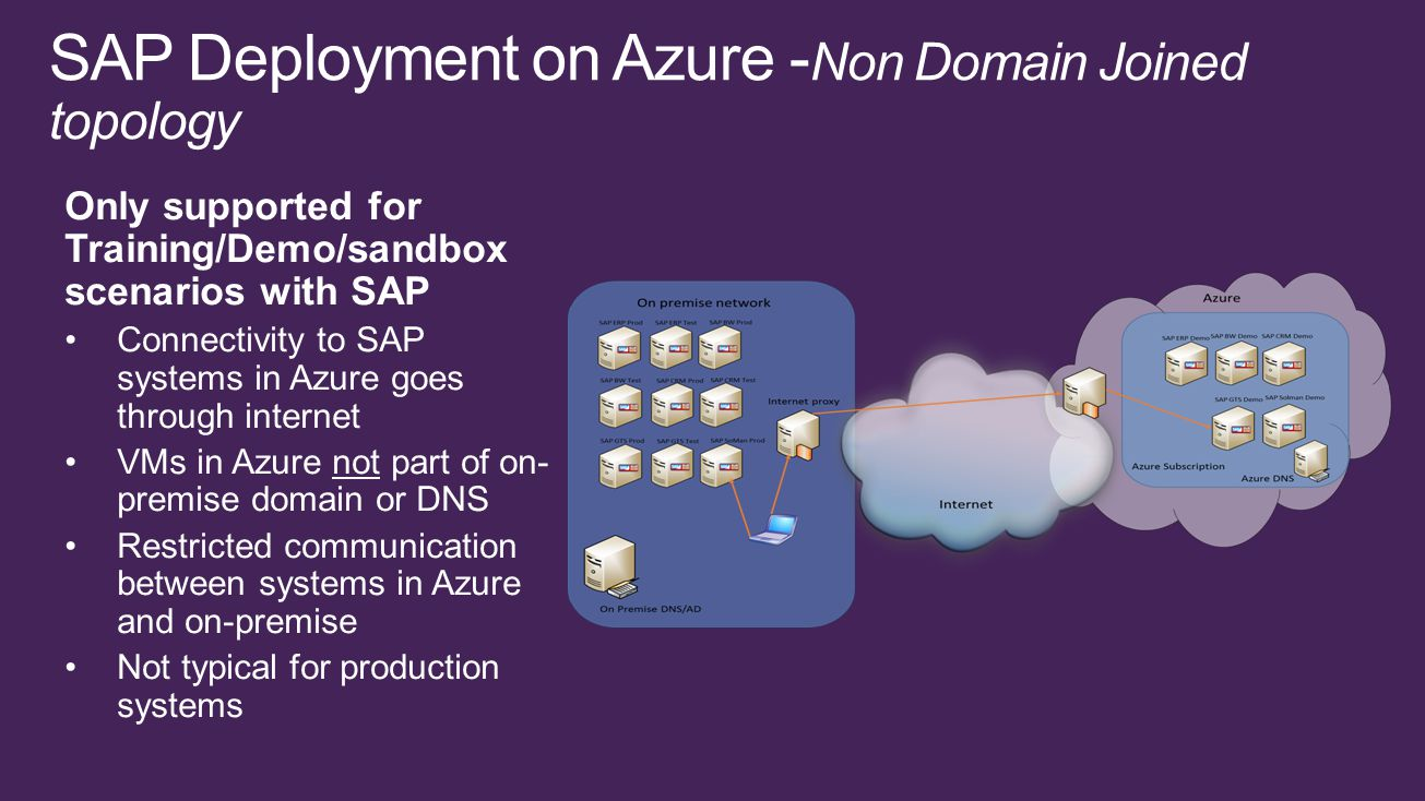 Only supported for Training/Demo/sandbox scenarios with SAP Connectivity to SAP systems in Azure goes through internet VMs in Azure not part of on- premise domain or DNS Restricted communication between systems in Azure and on-premise Not typical for production systems SAP Deployment on Azure - Non Domain Joined topology