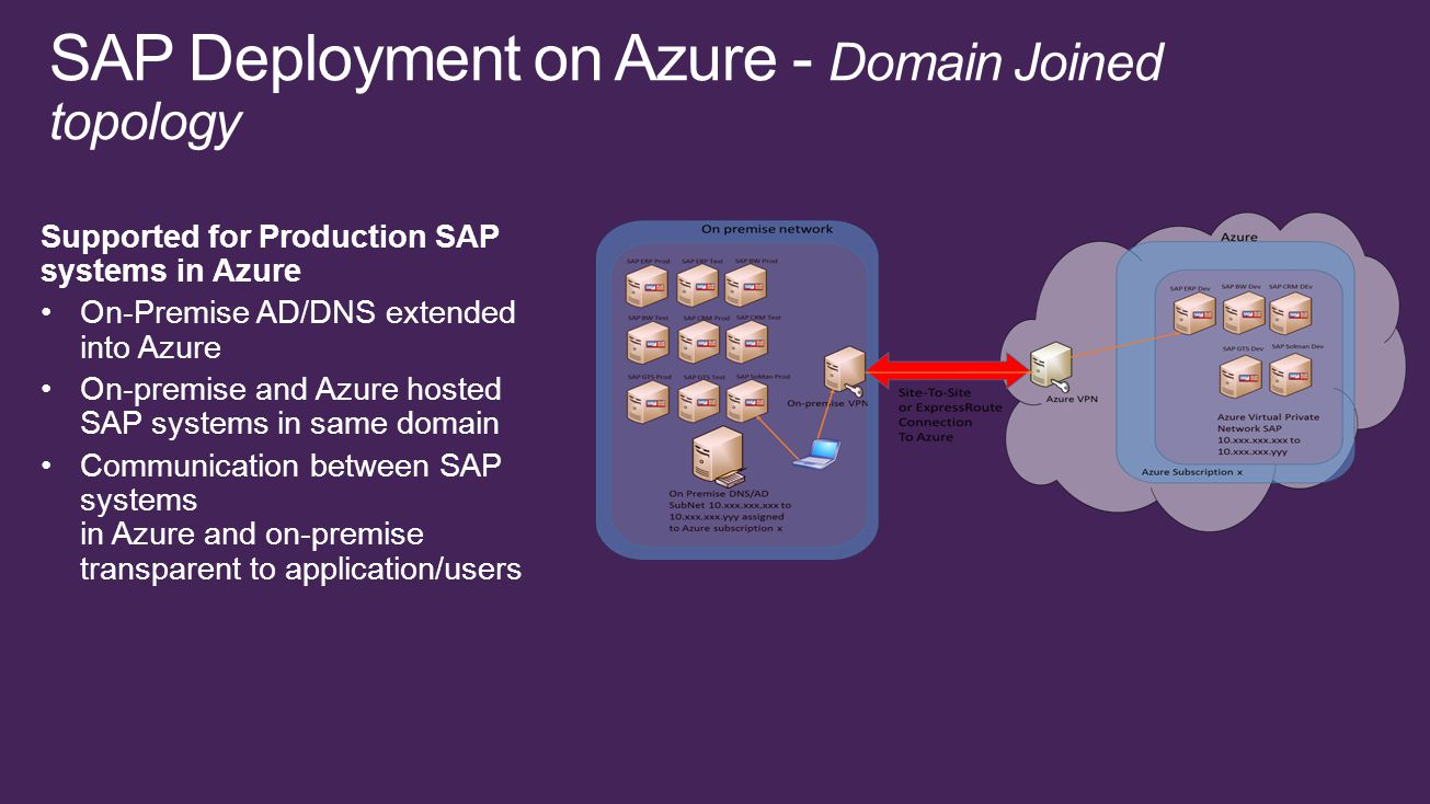 Supported for Production SAP systems in Azure On-Premise AD/DNS extended into Azure On-premise and Azure hosted SAP systems in same domain Communication between SAP systems in Azure and on-premise transparent to application/users SAP Deployment on Azure - Domain Joined topology