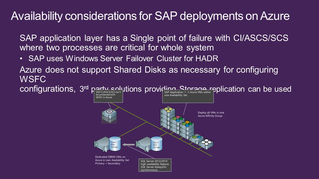 SAP application layer has a Single point of failure with CI/ASCS/SCS where two processes are critical for whole system SAP uses Windows Server Failover Cluster for HADR Azure does not support Shared Disks as necessary for configuring WSFC configurations, 3 rd party solutions providing Storage replication can be used
