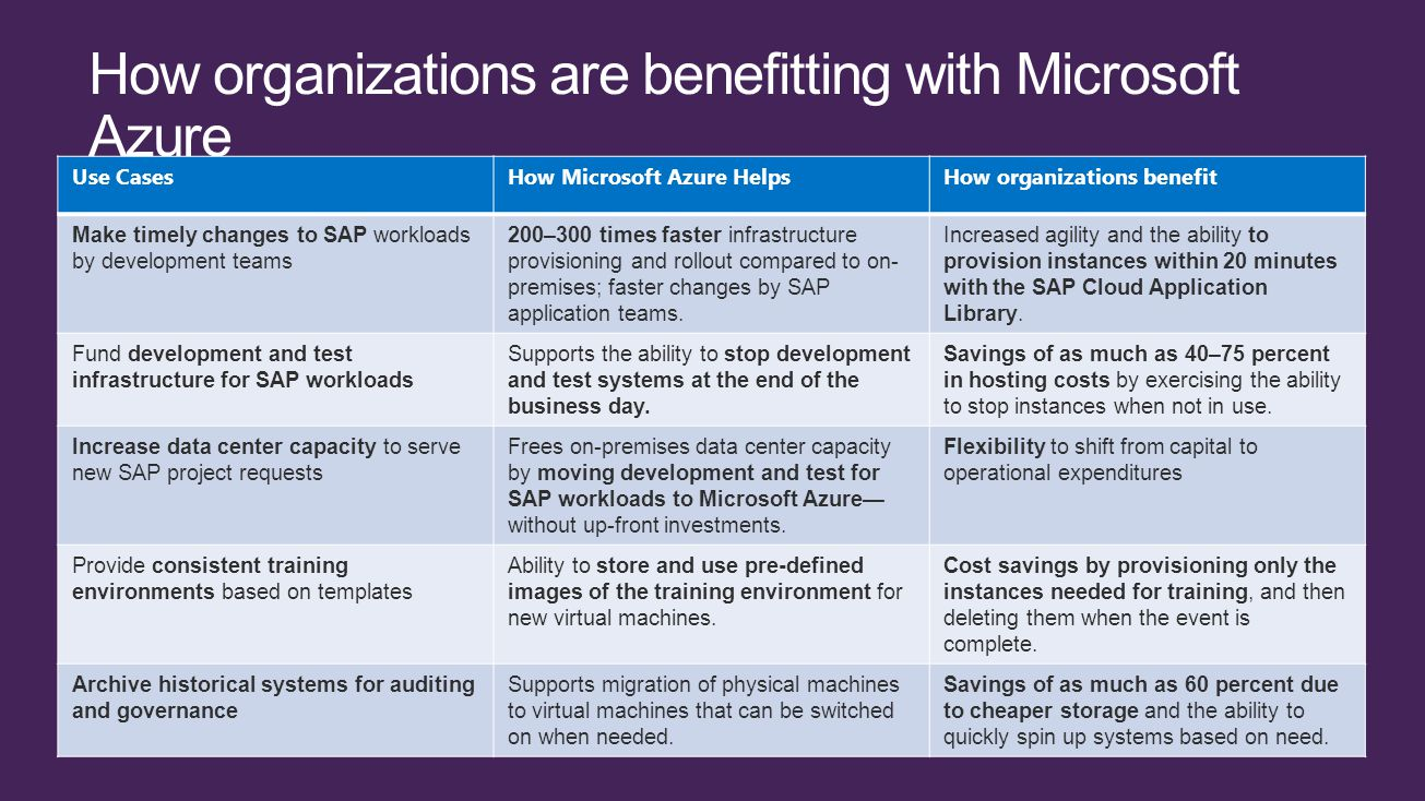Use CasesHow Microsoft Azure HelpsHow organizations benefit Make timely changes to SAP workloads by development teams 200–300 times faster infrastructure provisioning and rollout compared to on- premises; faster changes by SAP application teams.