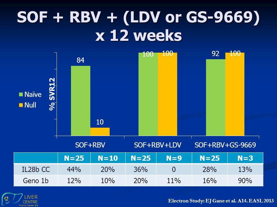 LIVER CENTRE Toronto Western Site SOF + RBV + (LDV or GS-9669) x 12 weeks Electron Study: EJ Gane et al.