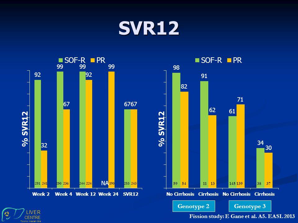 LIVER CENTRE Toronto Western Site SVR12 251250244253241236224190243 591114538541313937 Genotype 2Genotype 3 Fission study: E Gane et al.