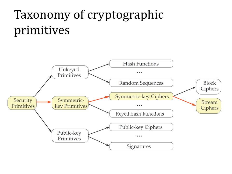 Taxonomy of cryptographic primitives Keyed Hash Functions