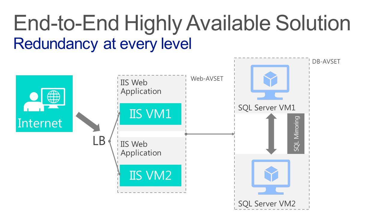IIS VM2 IIS VM1 SQL Mirroring DB-AVSET Web-AVSET