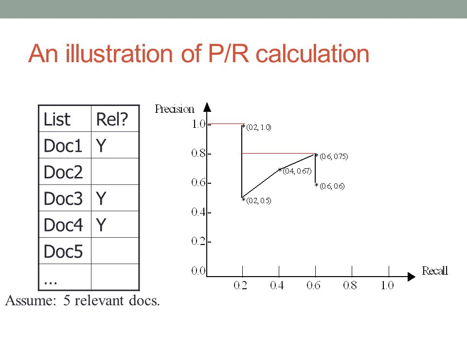 An illustration of P/R calculation ListRel? Doc1Y Doc2 Doc3Y Doc4Y Doc5 … Assume: 5 relevant docs.