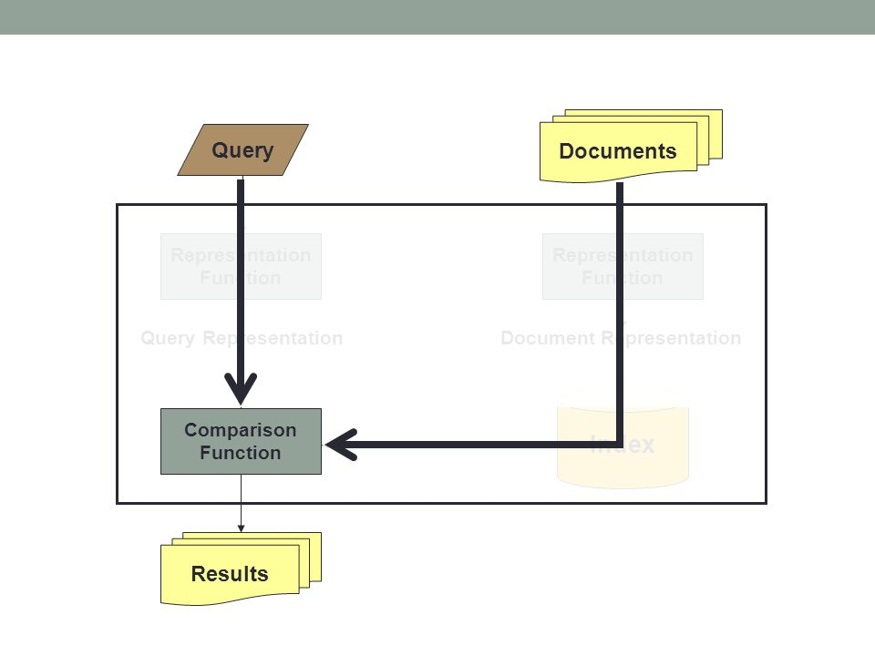 Documents Query Results Representation Function Representation Function Query RepresentationDocument Representation Comparison Function Index