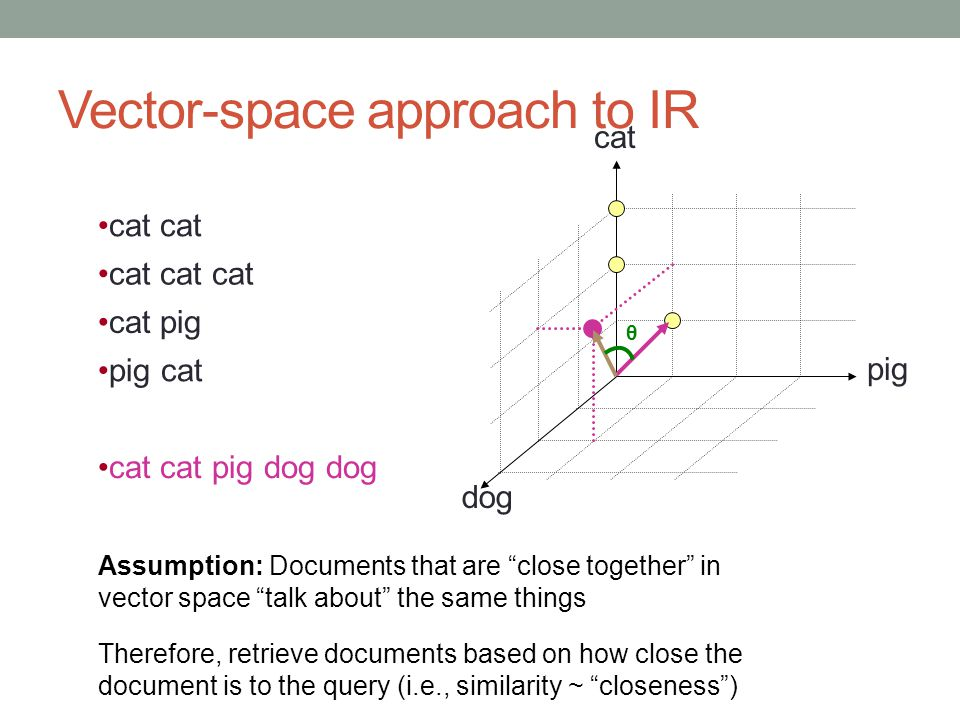 "Vector-space approach to IR cat pig dog cat cat pig dog dog cat cat cat cat cat pig pig cat θ Assumption: Documents that are ""close together"" in vecto"