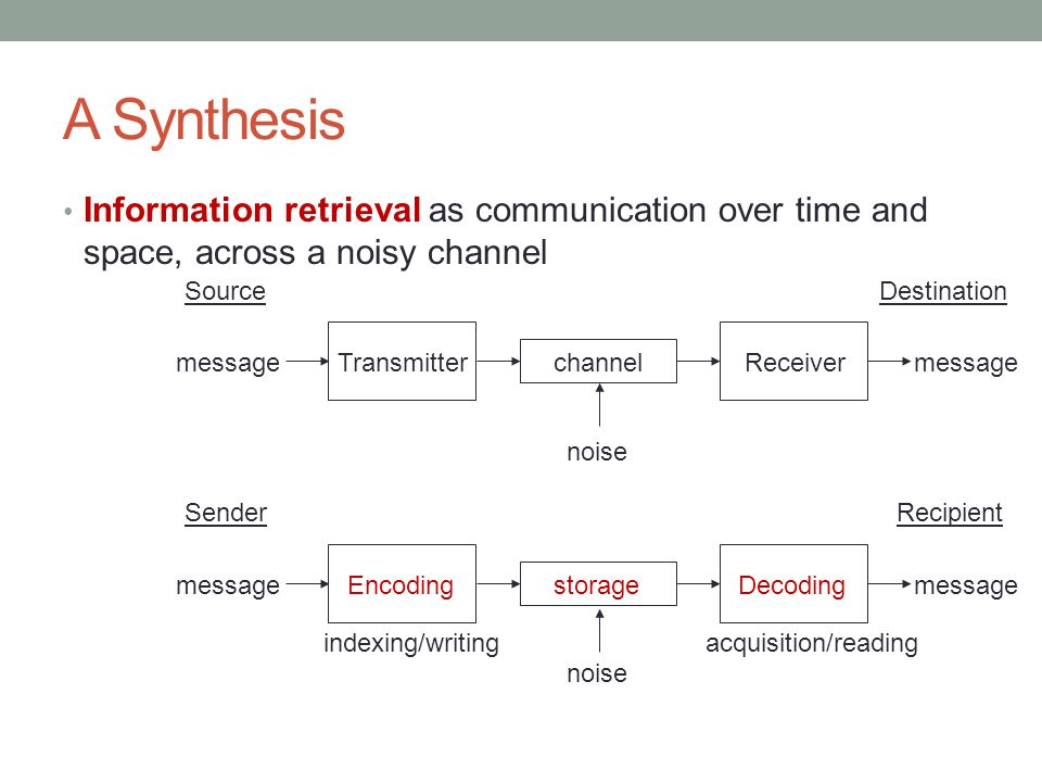 A Synthesis Information retrieval as communication over time and space, across a noisy channel SourceDestination TransmitterReceiver channel message n