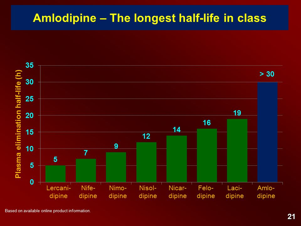 Amlodipine – The longest half-life in class Based on available online product information.