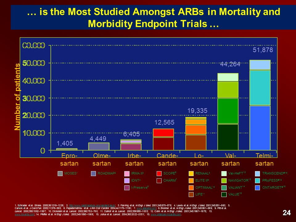 24 … is the Most Studied Amongst ARBs in Mortality and Morbidity Endpoint Trials … Number of patients 44,264 51,878 19,335 12,565 1,405 1.