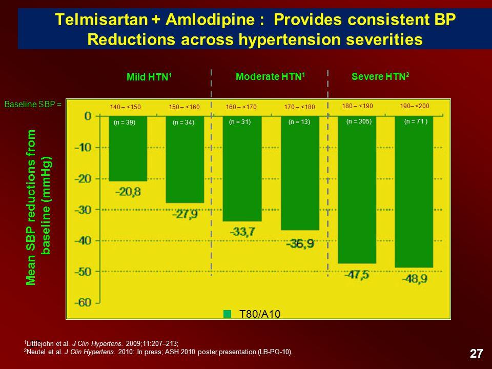 27 Telmisartan + Amlodipine : Provides consistent BP Reductions across hypertension severities 160 – <170 190– <200 170 – <180 180 – <190 (n = 31) (n = 71 ) (n = 13) (n = 305) 1 Littlejohn et al.