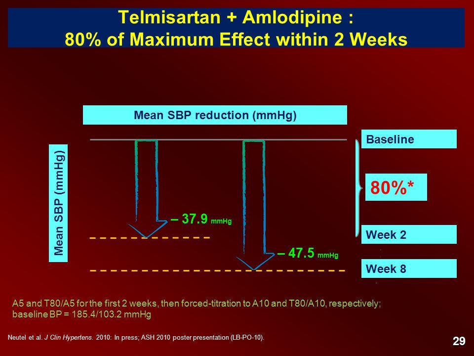 Telmisartan + Amlodipine : 80% of Maximum Effect within 2 Weeks Neutel et al.