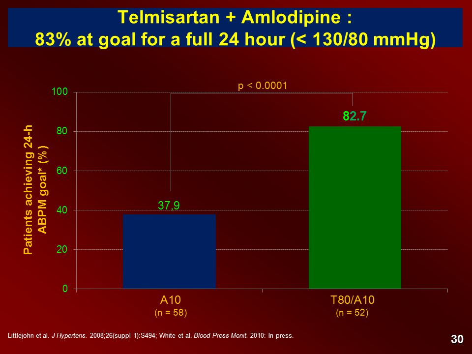 Telmisartan + Amlodipine : 83% at goal for a full 24 hour (< 130/80 mmHg) Patients achieving 24-h ABPM goal* (%) A10T80/A10 (n = 52)(n = 58) p < 0.0001 Littlejohn et al.