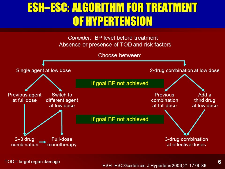 6 Consider: BP level before treatment Absence or presence of TOD and risk factors 2-drug combination at low dose Choose between: Single agent at low dose If goal BP not achieved Previous agent at full dose Switch to different agent at low dose Previous combination at full dose Add a third drug at low dose If goal BP not achieved 2–3 drug combination 3-drug combination at effective doses ESH–ESC: ALGORITHM FOR TREATMENT OF HYPERTENSION ESH–ESC Guidelines.