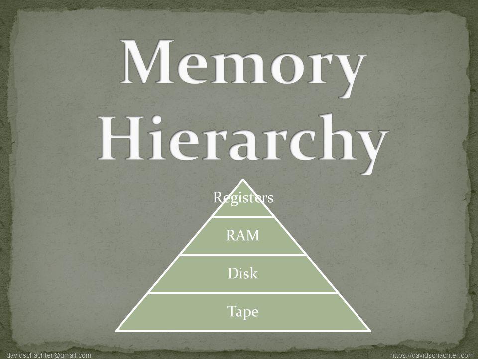 Registers RAM Disk Tape davidschachter@gmail.com https://davidschachter.com