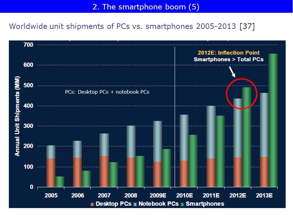 Worldwide unit shipments of PCs vs. smartphones 2005-2013 [37] PCs: Desktop PCs + notebook PCs 2.