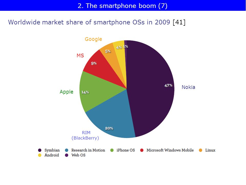 Worldwide market share of smartphone OSs in 2009 [41] Nokia RIM (BlackBerry) Apple MS Google 2.