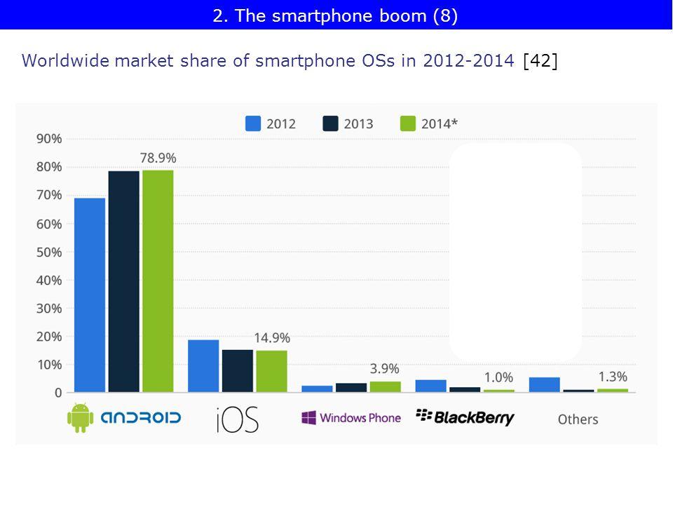 2. The smartphone boom (8) Worldwide market share of smartphone OSs in 2012-2014 [42]