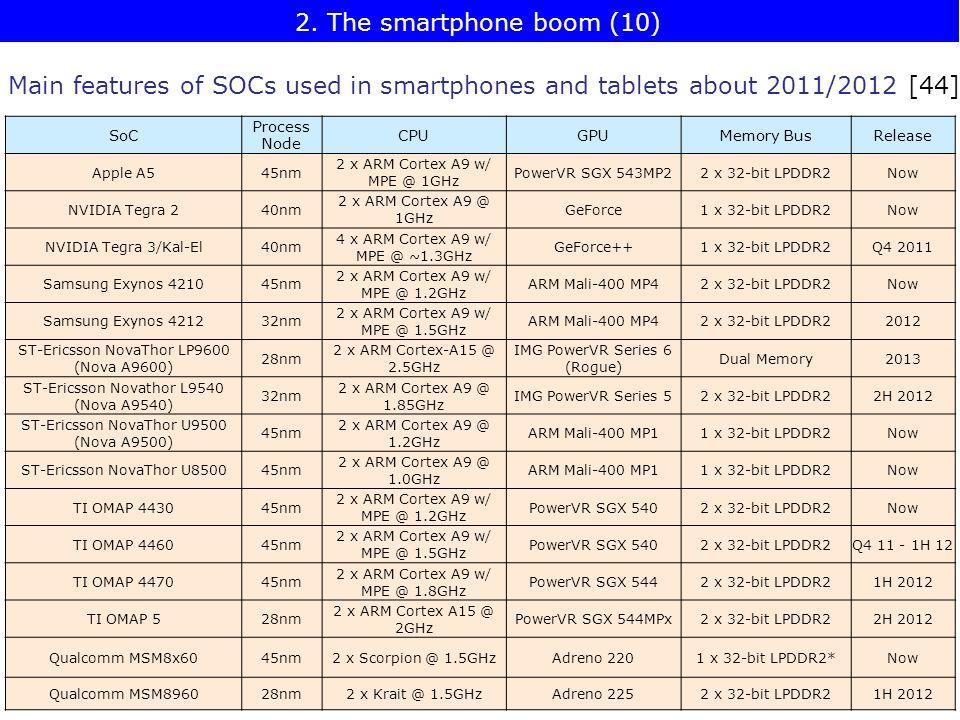 SoC Process Node CPUGPUMemory BusRelease Apple A545nm 2 x ARM Cortex A9 w/ MPE @ 1GHz PowerVR SGX 543MP22 x 32-bit LPDDR2Now NVIDIA Tegra 240nm 2 x ARM Cortex A9 @ 1GHz GeForce1 x 32-bit LPDDR2Now NVIDIA Tegra 3/Kal-El40nm 4 x ARM Cortex A9 w/ MPE @ ~1.3GHz GeForce++1 x 32-bit LPDDR2Q4 2011 Samsung Exynos 421045nm 2 x ARM Cortex A9 w/ MPE @ 1.2GHz ARM Mali-400 MP42 x 32-bit LPDDR2Now Samsung Exynos 421232nm 2 x ARM Cortex A9 w/ MPE @ 1.5GHz ARM Mali-400 MP42 x 32-bit LPDDR22012 ST-Ericsson NovaThor LP9600 (Nova A9600) 28nm 2 x ARM Cortex-A15 @ 2.5GHz IMG PowerVR Series 6 (Rogue) Dual Memory2013 ST-Ericsson Novathor L9540 (Nova A9540) 32nm 2 x ARM Cortex A9 @ 1.85GHz IMG PowerVR Series 52 x 32-bit LPDDR22H 2012 ST-Ericsson NovaThor U9500 (Nova A9500) 45nm 2 x ARM Cortex A9 @ 1.2GHz ARM Mali-400 MP11 x 32-bit LPDDR2Now ST-Ericsson NovaThor U850045nm 2 x ARM Cortex A9 @ 1.0GHz ARM Mali-400 MP11 x 32-bit LPDDR2Now TI OMAP 443045nm 2 x ARM Cortex A9 w/ MPE @ 1.2GHz PowerVR SGX 5402 x 32-bit LPDDR2Now TI OMAP 446045nm 2 x ARM Cortex A9 w/ MPE @ 1.5GHz PowerVR SGX 5402 x 32-bit LPDDR2Q4 11 - 1H 12 TI OMAP 447045nm 2 x ARM Cortex A9 w/ MPE @ 1.8GHz PowerVR SGX 5442 x 32-bit LPDDR21H 2012 TI OMAP 528nm 2 x ARM Cortex A15 @ 2GHz PowerVR SGX 544MPx2 x 32-bit LPDDR22H 2012 Qualcomm MSM8x6045nm2 x Scorpion @ 1.5GHzAdreno 2201 x 32-bit LPDDR2*Now Qualcomm MSM896028nm2 x Krait @ 1.5GHzAdreno 2252 x 32-bit LPDDR21H 2012 Main features of SOCs used in smartphones and tablets about 2011/2012 [44] 2.