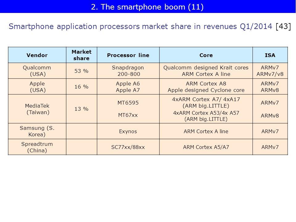 Smartphone application processors market share in revenues Q1/2014 [43] Vendor Market share Processor lineCoreISA Qualcomm (USA) 53 % Snapdragon 200-800 Qualcomm designed Krait cores ARM Cortex A line ARMv7 ARMv7/v8 Apple (USA) 16 % Apple A6 Apple A7 ARM Cortex A8 Apple designed Cyclone core ARMv7 ARMv8 MediaTek (Taiwan) 13 % MT6595 MT67xx 4xARM Cortex A7/ 4xA17 (ARM big.LITTLE) 4xARM Cortex A53/4x A57 (ARM big.LITTLE) ARMv7 ARMv8 Samsung (S.