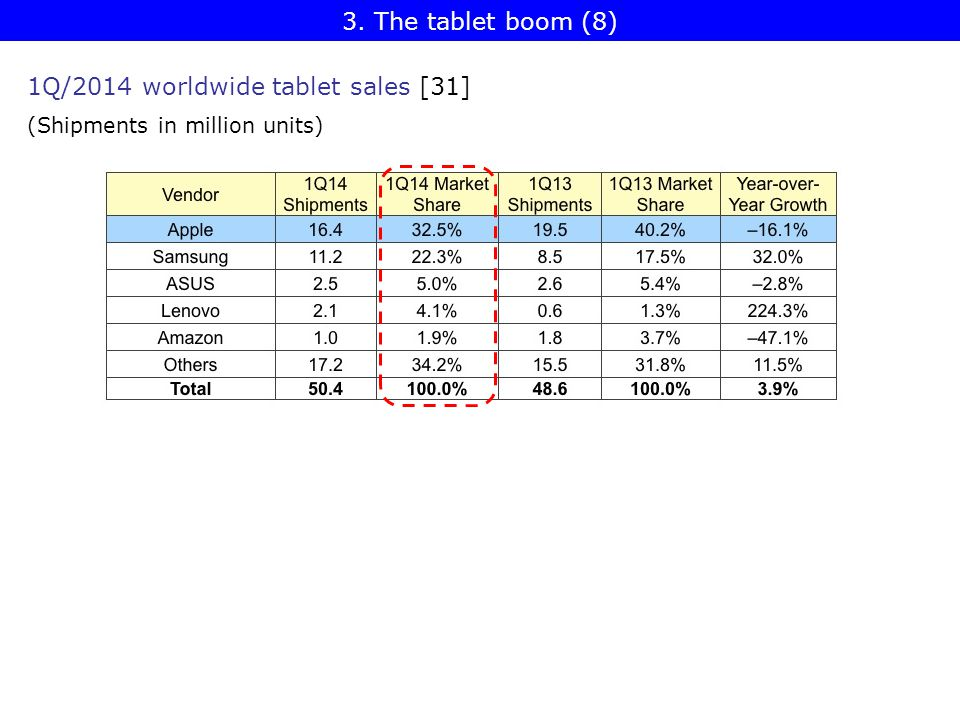 1Q/2014 worldwide tablet sales [31] (Shipments in million units) 3. The tablet boom (8)