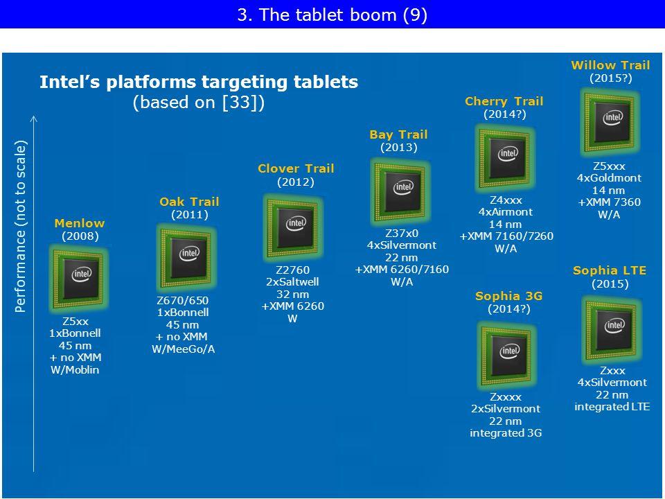 Clover Trail (2012) Oak Trail (2011) Bay Trail (2013) Cherry Trail (2014 ) Willow Trail (2015 ) Sophia 3G (2014 ) Sophia LTE (2015) Z2760 2xSaltwell 32 nm +XMM 6260 W Z670/650 1xBonnell 45 nm + no XMM W/MeeGo/A Z37x0 4xSilvermont 22 nm +XMM 6260/7160 W/A Zxxxx 2xSilvermont 22 nm integrated 3G Zxxx 4xSilvermont 22 nm integrated LTE Z4xxx 4xAirmont 14 nm +XMM 7160/7260 W/A Z5xxx 4xGoldmont 14 nm +XMM 7360 W/A Intel's platforms targeting tablets (based on [33]) Performance (not to scale) Menlow (2008) Z5xx 1xBonnell 45 nm + no XMM W/Moblin 3.